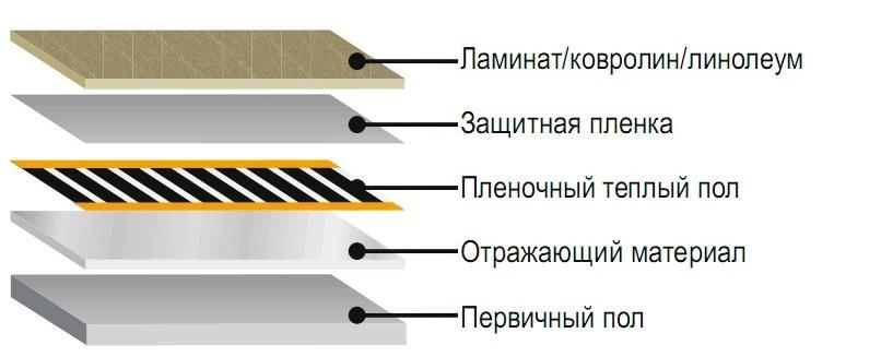 Postavitev infrardečega poda pod laminatni video