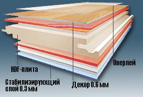 Конструкция ламинированной доски